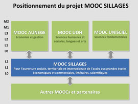 positionnement_MOOC_SILLAGES