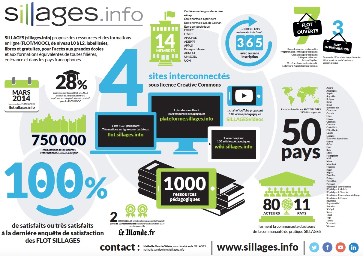 Infographie SILLAGES 2015